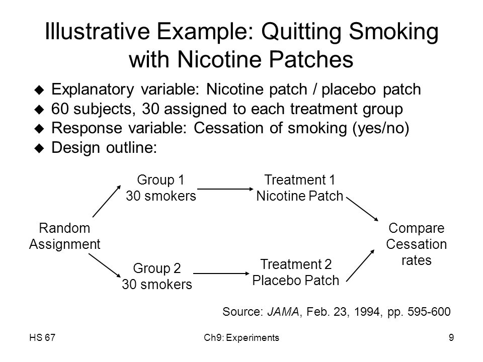 HS 67Ch9: Experiments9 Illustrative Example: Quitting Smoking with Nicotine Patches u Explanatory variable: Nicotine patch / placebo patch u 60 subjects, 30 assigned to each treatment group u Response variable: Cessation of smoking (yes/no) u Design outline: Source: JAMA, Feb.