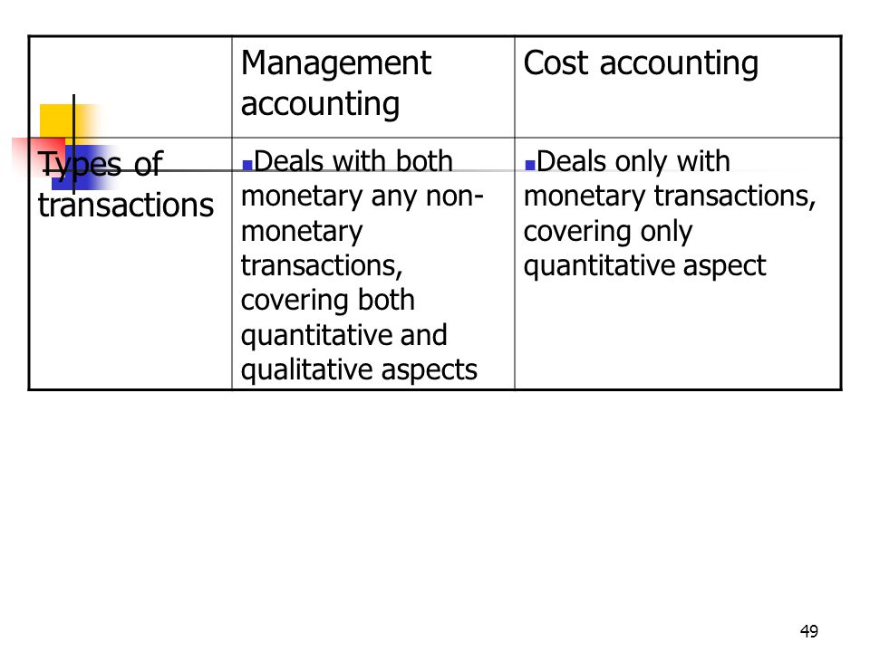 49 Management accounting Cost accounting Types of transactions Deals with both monetary any non- monetary transactions, covering both quantitative and qualitative aspects Deals only with monetary transactions, covering only quantitative aspect