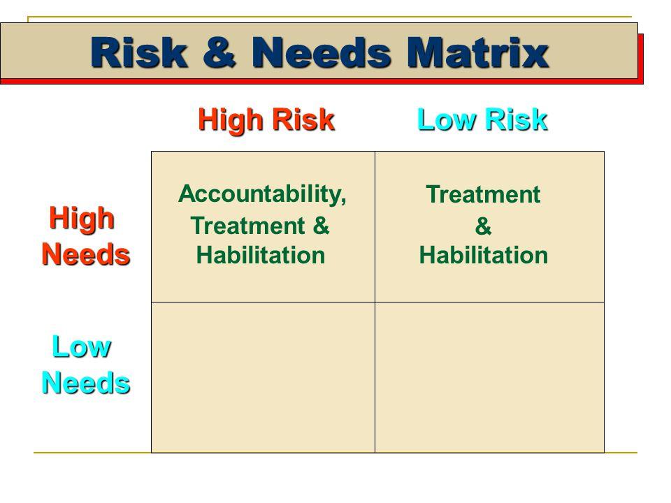 Risk & Needs Matrix High Risk Low Risk HighNeeds LowNeeds Treatment & Habilitation Accountability, Treatment & Habilitation