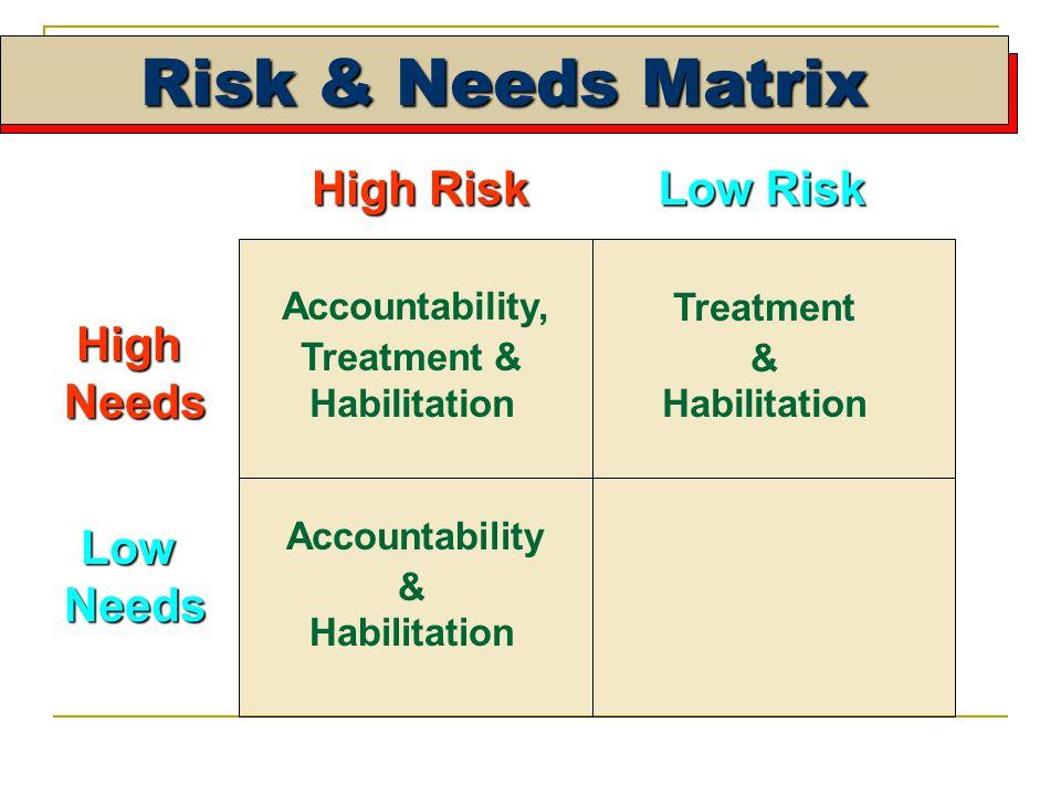 Risk & Needs Matrix High Risk Low Risk HighNeeds LowNeeds Accountability & Habilitation Treatment & Habilitation Accountability, Treatment & Habilitation