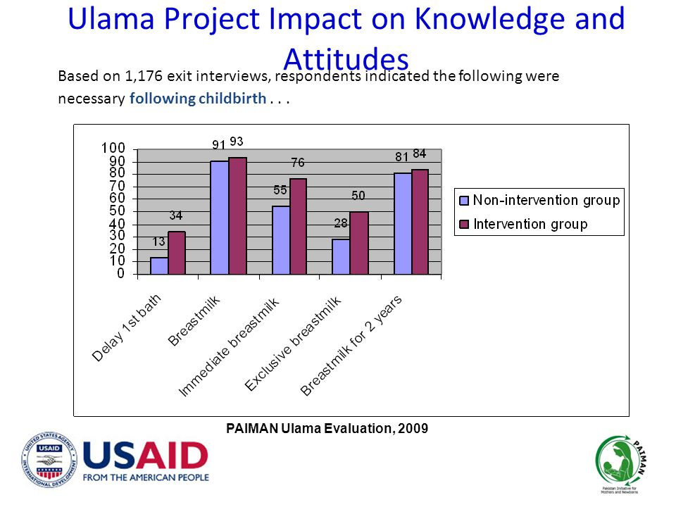 Ulama Project Impact on Knowledge and Attitudes Based on 1,176 exit interviews, respondents indicated the following were necessary following childbirth...