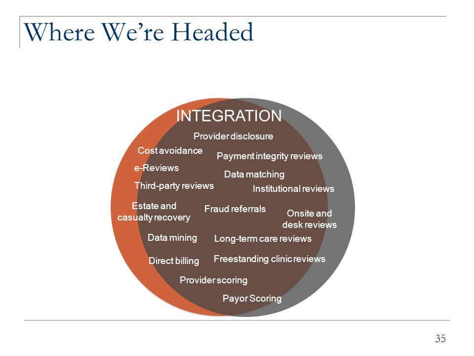 35 Where We're Headed 35 Onsite and desk reviews INTEGRATION Provider disclosure Payment integrity reviews e-Reviews Fraud referrals Provider scoring