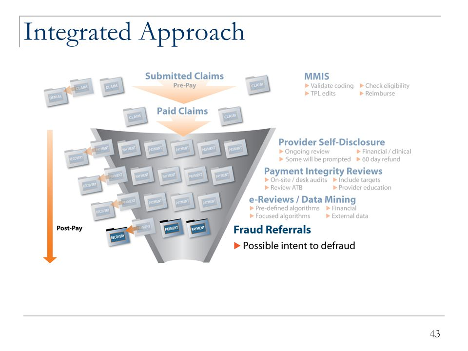 43 Integrated Approach 43