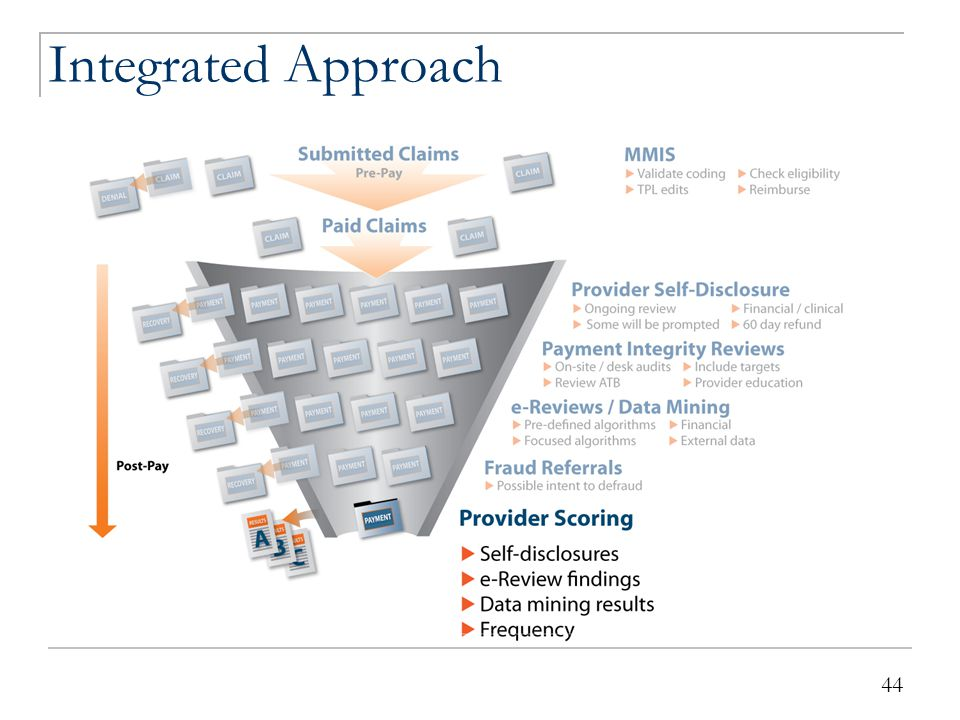 44 Integrated Approach 44
