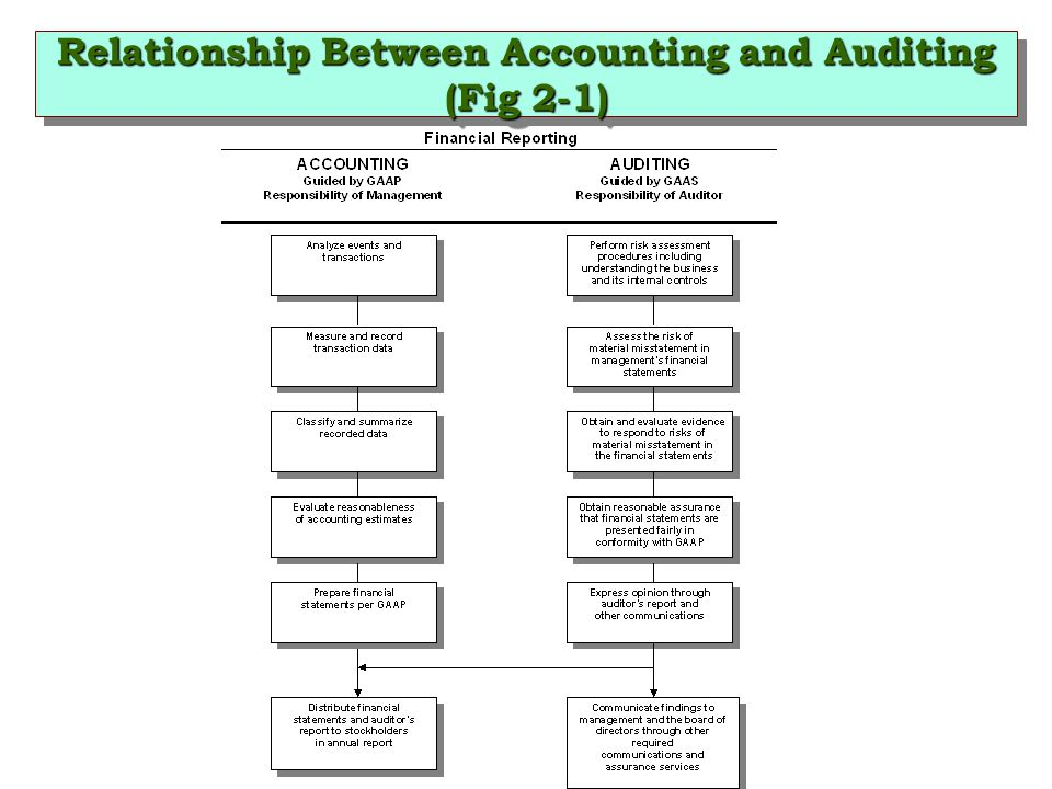 Relationship Between Accounting and Auditing (Fig 2-1)