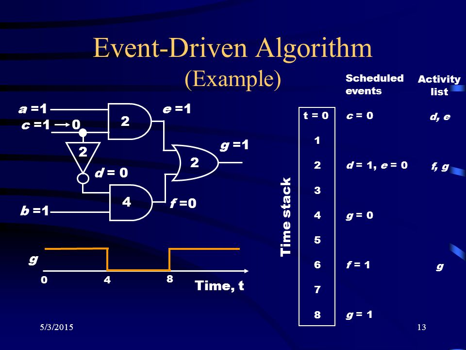 5/3/201513 Event-Driven Algorithm (Example) 2 2 4 2 a =1 b =1 c =1 0 d = 0 e =1 f =0 g =1 Time, t 0 4 8 g t = 0 1 2 3 4 5 6 7 8 Scheduled events c = 0 d = 1, e = 0 g = 0 f = 1 g = 1 Activity list d, e f, g g Time stack