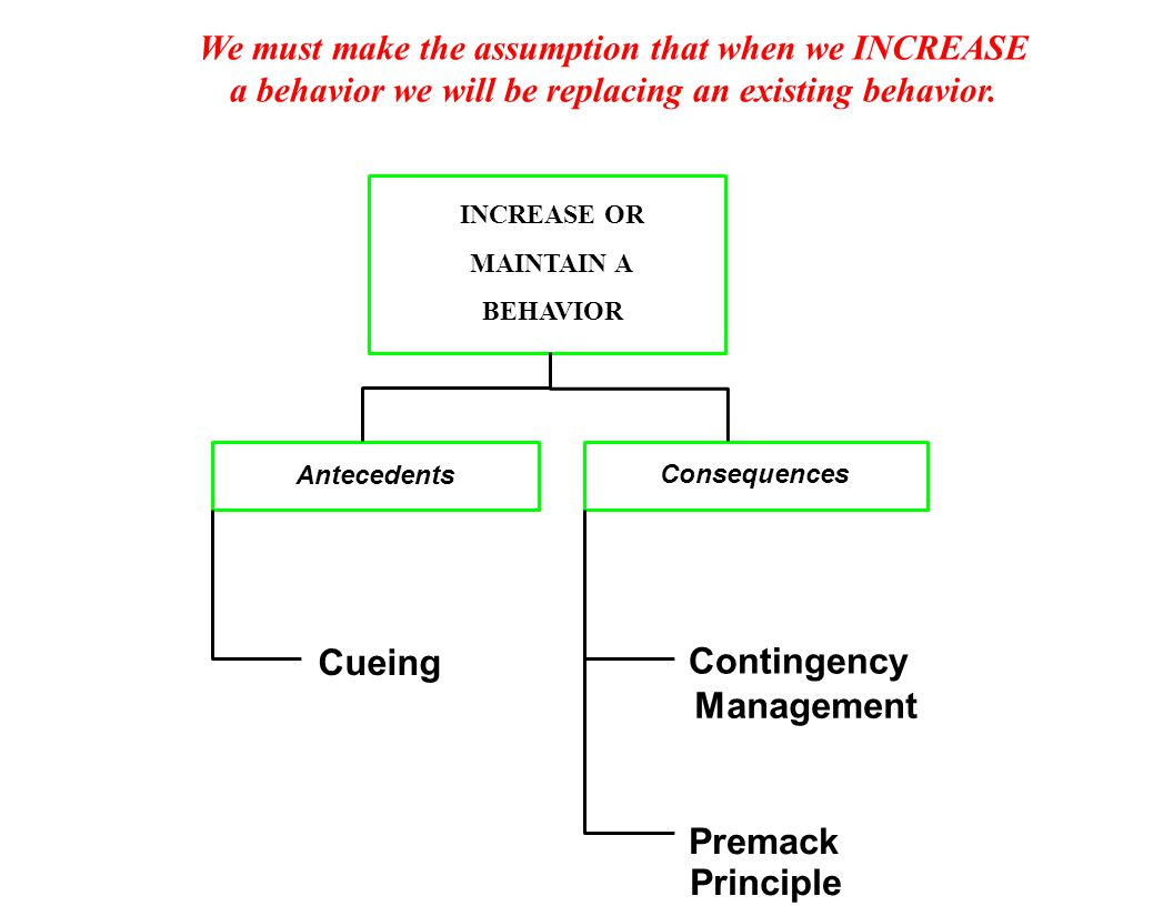 INCREASE OR MAINTAIN A BEHAVIOR Antecedents Consequences Cueing Contingency Premack Principle Management We must make the assumption that when we INCREASE a behavior we will be replacing an existing behavior.