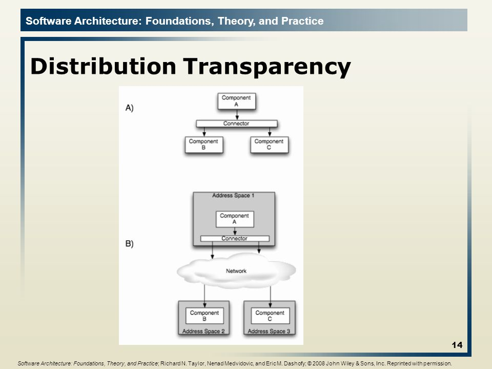 Software Architecture: Foundations, Theory, and Practice Distribution Transparency 14 Software Architecture: Foundations, Theory, and Practice; Richard N.