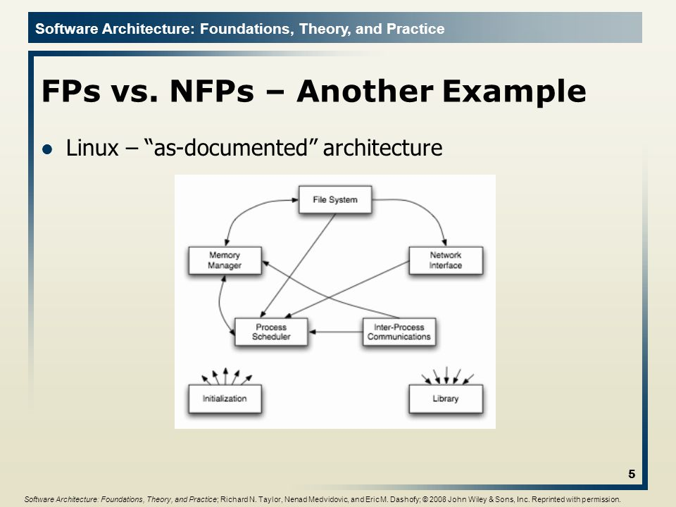 Software Architecture: Foundations, Theory, and Practice FPs vs.