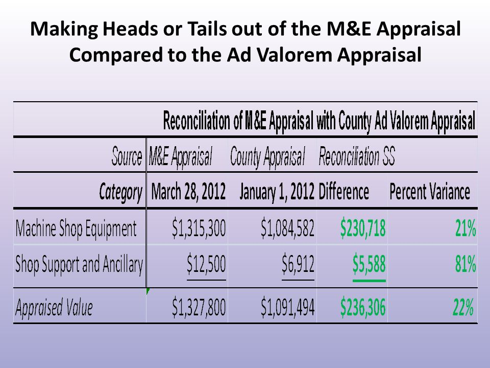 Making Heads or Tails out of the M&E Appraisal Compared to the Ad Valorem Appraisal