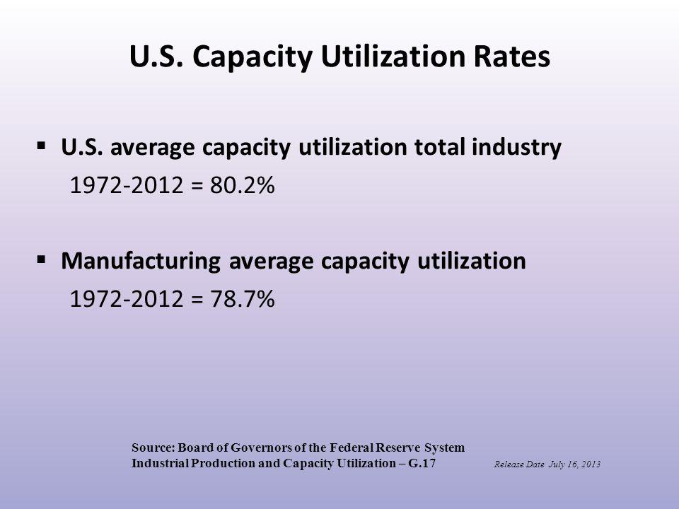 U.S. Capacity Utilization Rates  U.S.