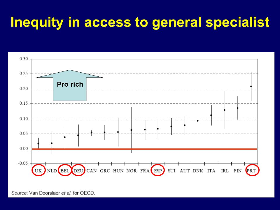 Inequity in access to general specialist Pro rich