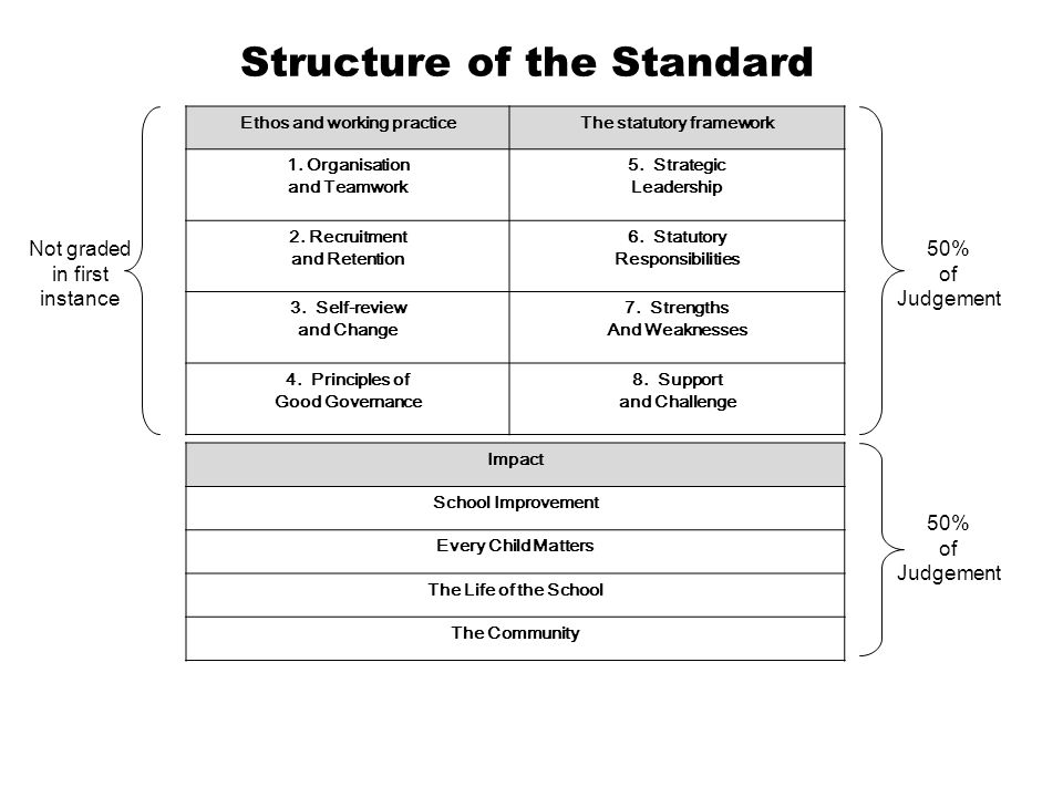 Structure of the Standard Ethos and working practiceThe statutory framework 1.