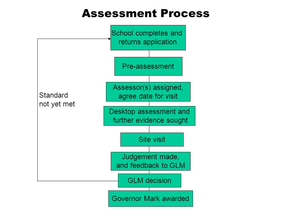 Assessment Process School completes and returns application Assessor(s) assigned, agree date for visit Pre-assessment Desktop assessment and further evidence sought Site visit Judgement made, and feedback to GLM Governor Mark awarded Standard not yet met GLM decision