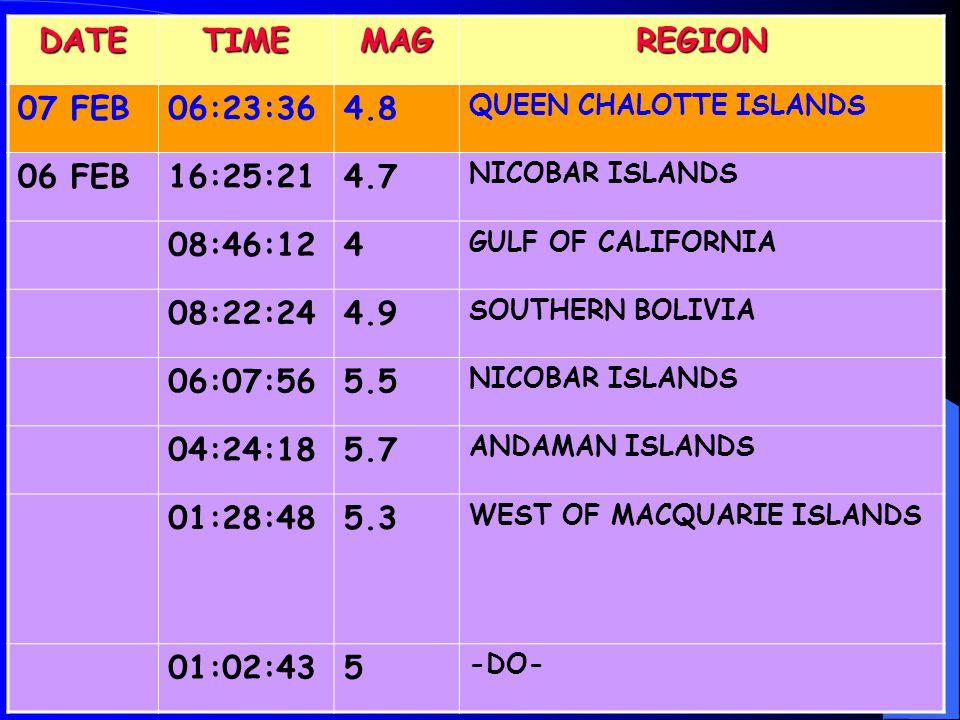 DATETIMEMAGREGION 07 FEB06:23:364.8 QUEEN CHALOTTE ISLANDS 06 FEB16:25:214.7 NICOBAR ISLANDS 08:46:124 GULF OF CALIFORNIA 08:22:244.9 SOUTHERN BOLIVIA 06:07:565.5 NICOBAR ISLANDS 04:24:185.7 ANDAMAN ISLANDS 01:28:485.3 WEST OF MACQUARIE ISLANDS 01:02:435 -DO-