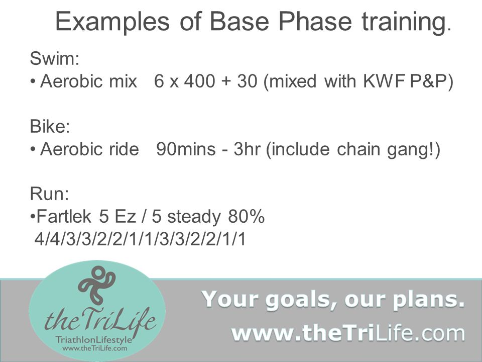 Examples of Base Phase training. Swim: Aerobic mix 6 x 400 + 30 (mixed with KWF P&P) Bike: Aerobic ride 90mins - 3hr (include chain gang!) Run: Fartle