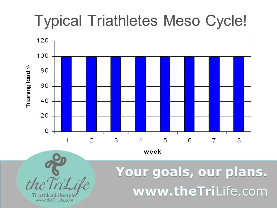 Typical Triathletes Meso Cycle!