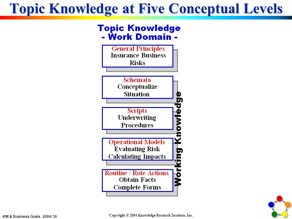 KM & Business Goals 2004/ 30 Copyright © 2004 Knowledge Research Institute, Inc.