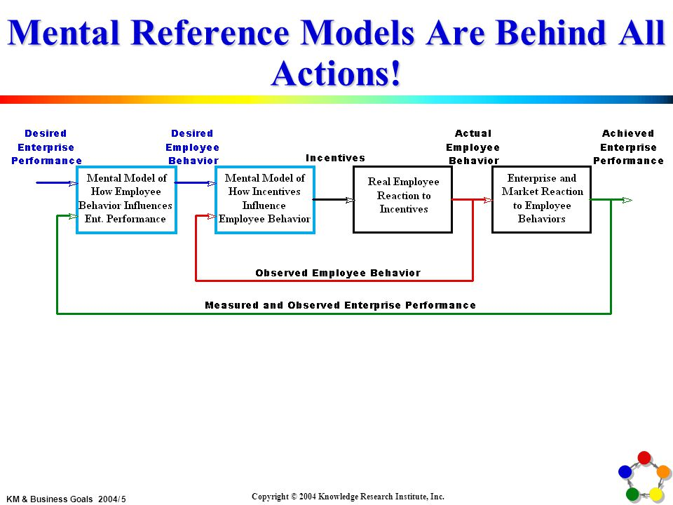 KM & Business Goals 2004/ 5 Copyright © 2004 Knowledge Research Institute, Inc.