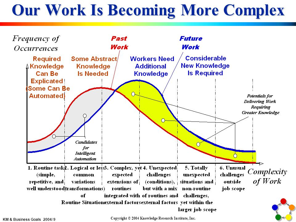 KM & Business Goals 2004/ 20 Copyright © 2004 Knowledge Research Institute, Inc.