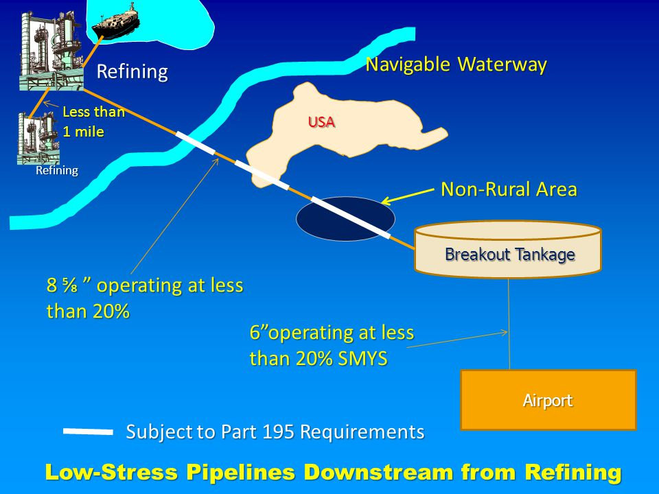 Airport Breakout Tankage Breakout Tankage 8 ⅝ operating at less than 20% USA 6 operating at less than 20% SMYS Refining Navigable Waterway Non-Rural Area Low-Stress Pipelines Downstream from Refining Subject to Part 195 Requirements Refining Less than 1 mile