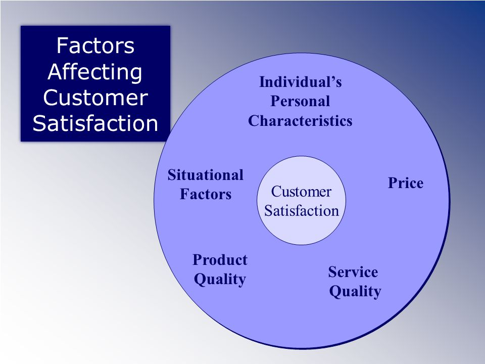 Comparing Service Performance with Expectations Patient Comparison of Performance with Expectations Meets Expectations Does Not Meet Expectations Exceeds Expectations Dissatisfaction (Negative Disconfirmation) Mild Satisfaction (Simple Confirmation) Delight (Positive Disconfirmation)