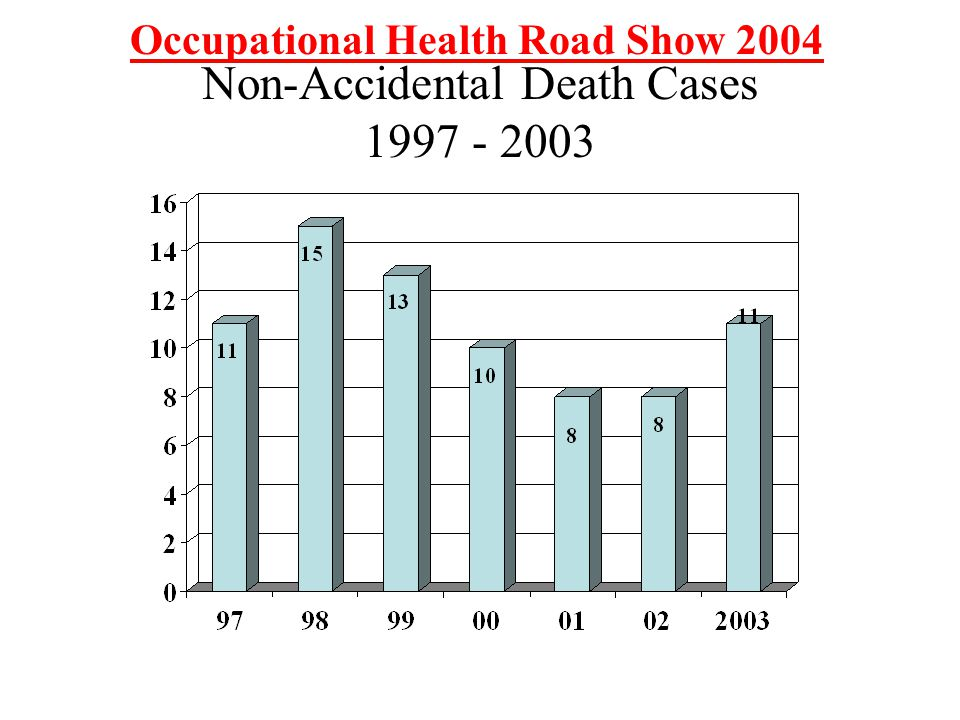 Non-Accidental Death Cases 1997 - 2003 Occupational Health Road Show 2004
