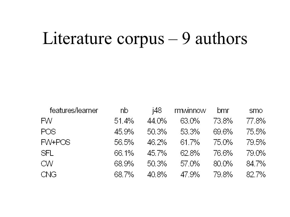 Literature corpus – 9 authors
