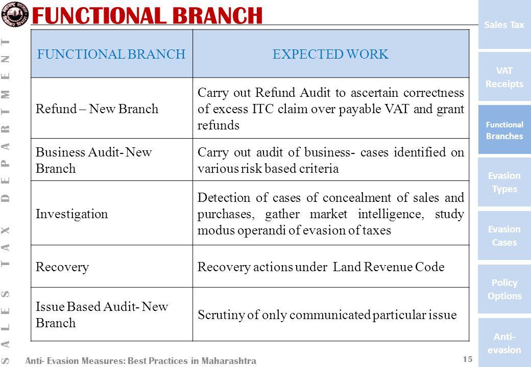 Anti- Evasion Measures: Best Practices in Maharashtra SALES TAX DEPARTMENT VAT Receipts Functional Branches Evasion Types Anti- evasion Evasion Cases