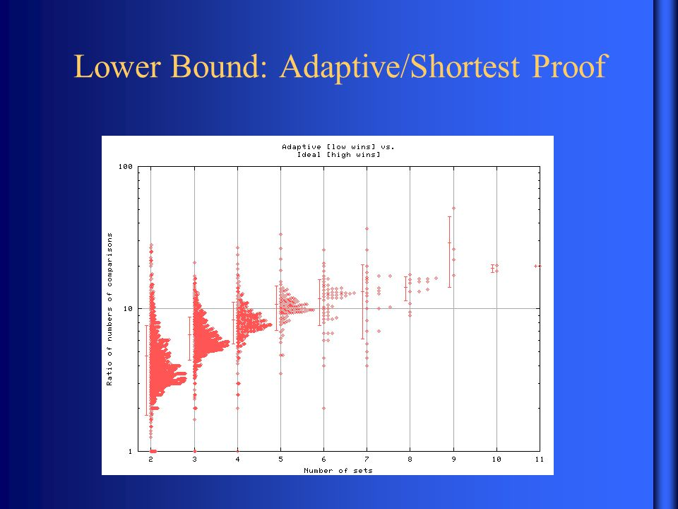 Lower Bound: Adaptive/Shortest Proof