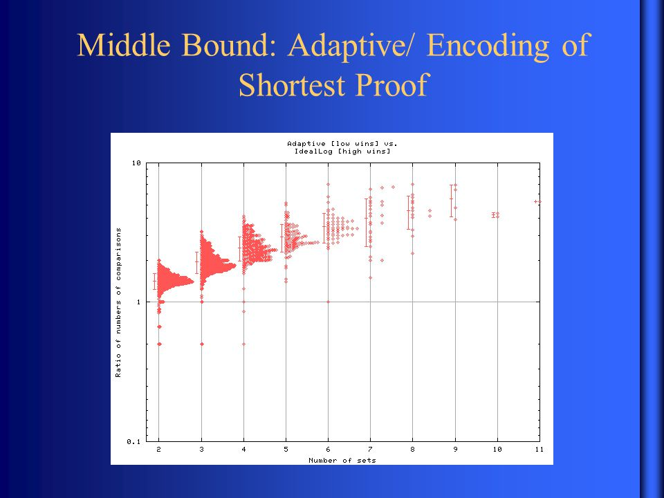 Middle Bound: Adaptive/ Encoding of Shortest Proof