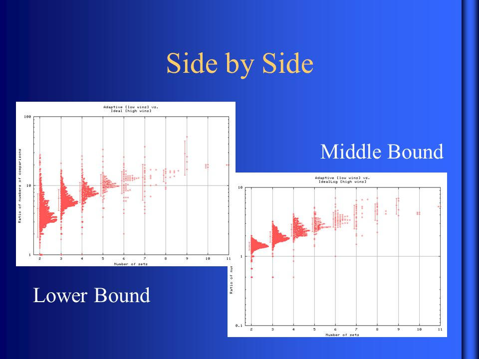 Side by Side Lower Bound Middle Bound