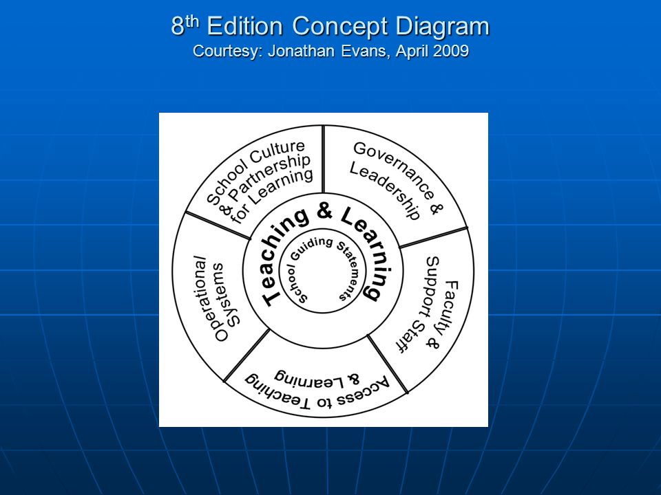 8 th Edition Concept Diagram Courtesy: Jonathan Evans, April 2009