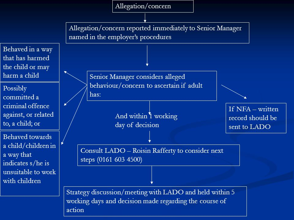 Allegation/concern Allegation/concern reported immediately to Senior Manager named in the employer's procedures Senior Manager considers alleged behav