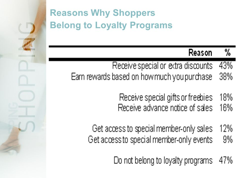 Reasons Why Shoppers Belong to Loyalty Programs