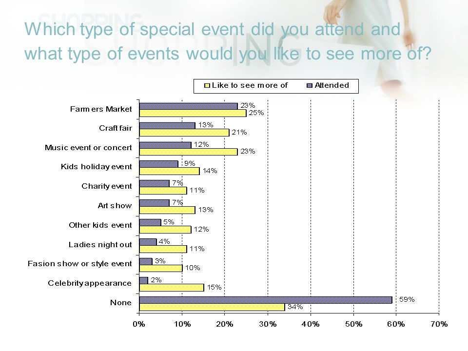 Which type of special event did you attend and what type of events would you like to see more of