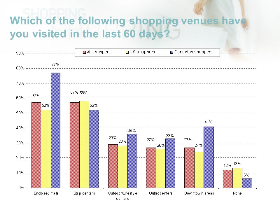 Which of the following shopping venues have you visited in the last 60 days