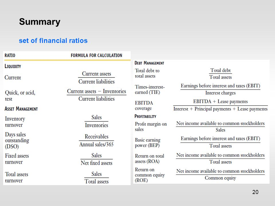 20 Summary set of financial ratios
