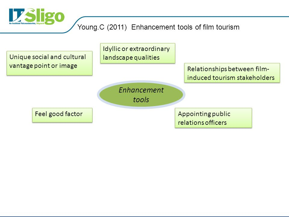 Young.C (2011) Enhancement tools of film tourism Appointing public relations officers Feel good factor Unique social and cultural vantage point or ima