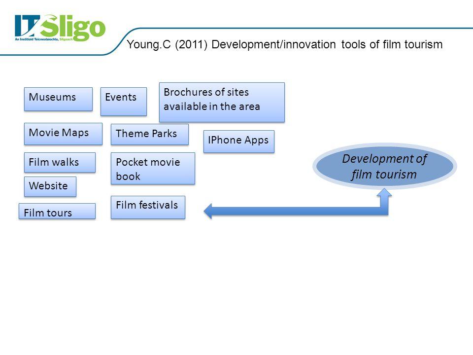 Development of film tourism Film tours Film walks Movie Maps Museums IPhone Apps Film festivals Events Theme Parks Young.C (2011) Development/innovati