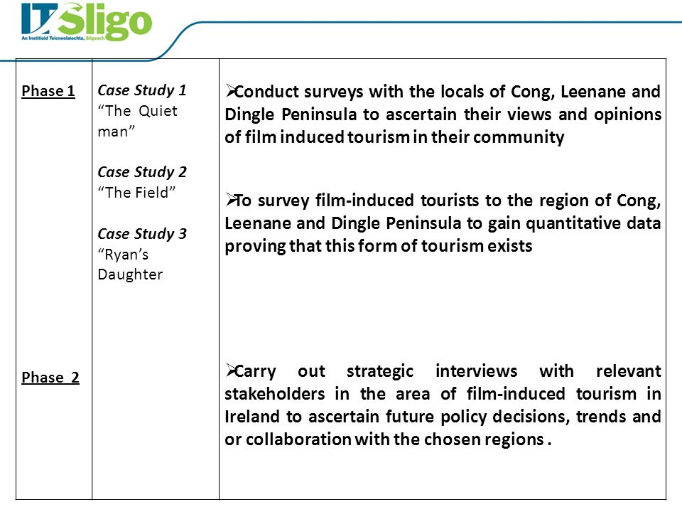 Phase 1 Phase 2 Case Study 1 The Quiet man Case Study 2 The Field Case Study 3 Ryan's Daughter  Conduct surveys with the locals of Cong, Leenane and Dingle Peninsula to ascertain their views and opinions of film induced tourism in their community  To survey film-induced tourists to the region of Cong, Leenane and Dingle Peninsula to gain quantitative data proving that this form of tourism exists  Carry out strategic interviews with relevant stakeholders in the area of film-induced tourism in Ireland to ascertain future policy decisions, trends and or collaboration with the chosen regions.