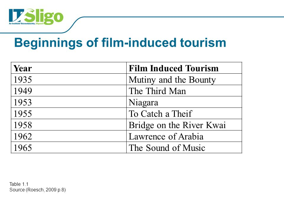 Beginnings of film-induced tourism YearFilm Induced Tourism 1935Mutiny and the Bounty 1949The Third Man 1953Niagara 1955To Catch a Theif 1958Bridge on the River Kwai 1962Lawrence of Arabia 1965The Sound of Music Table 1.1 Source (Roesch, 2009 p.8)