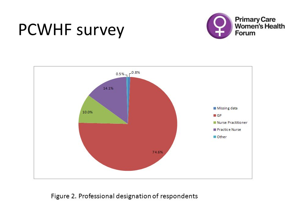 PCWHF survey Figure 2. Professional designation of respondents