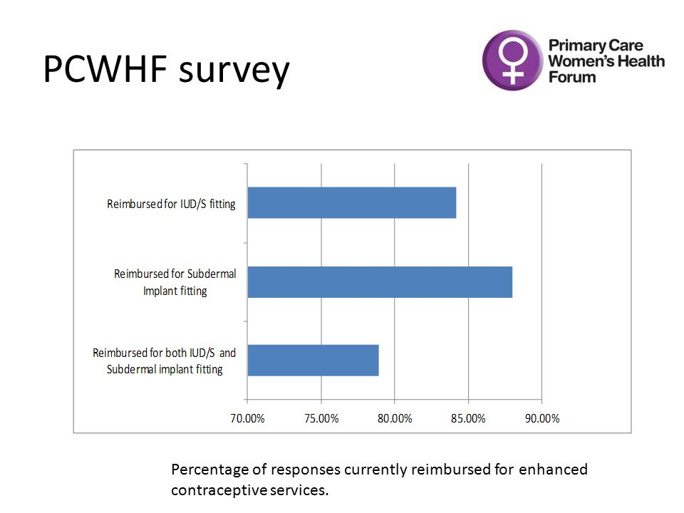 PCWHF survey Percentage of responses currently reimbursed for enhanced contraceptive services.