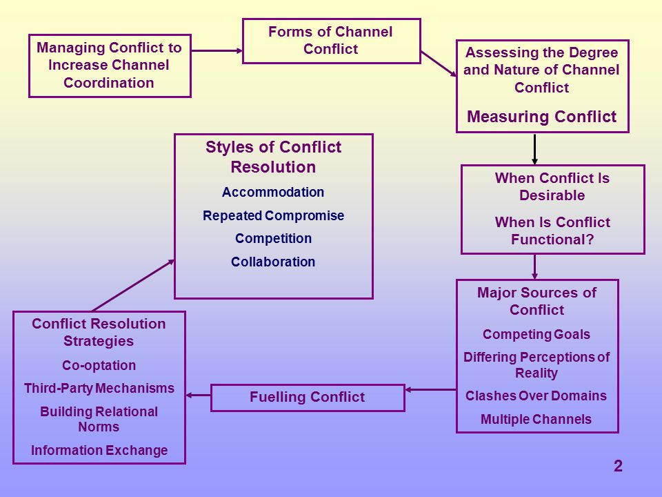 23 Third-Party Mechanisms.Co-optation brings together representatives of channel members.