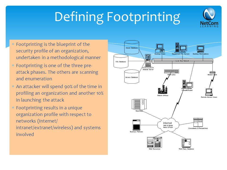 Footprinting Through Job Sites