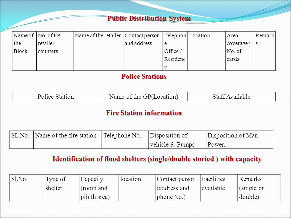 Public Distribution System Name of the Block No.