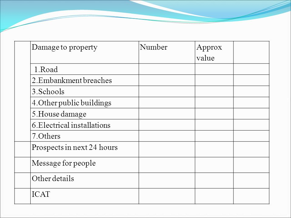 Damage to propertyNumber Approx value 1.Road 2.Embankment breaches 3.Schools 4.Other public buildings 5.House damage 6.Electrical installations 7.Others Prospects in next 24 hours Message for people Other details ICAT
