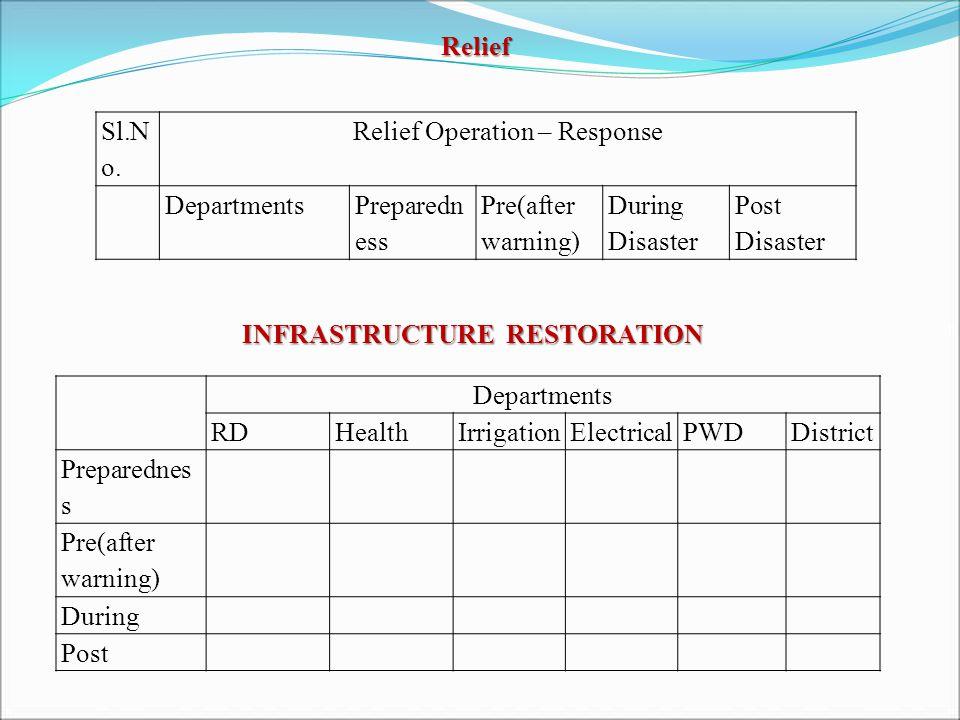 Relief Sl.N o.