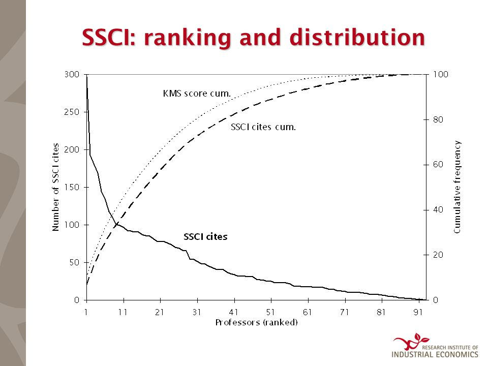 SSCI: ranking and distribution